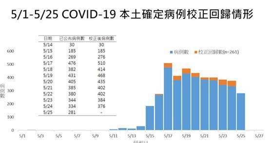 (圖三:中央疫情指揮中心公布的資料,摘自網站)