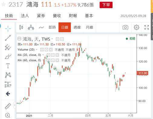 (圖四:鴻海股價日 K 線圖,鉅亨網)