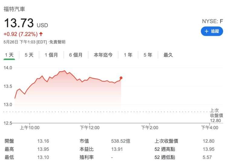 福特股價日線圖 (圖:Google)
