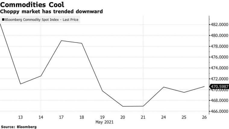 大宗商品價格回落(圖表取自彭博)