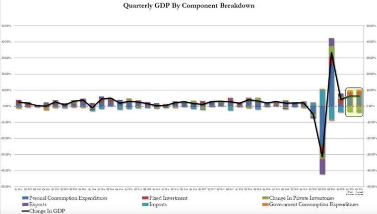 美國Q1 GDP季增年率修訂值維持6.4%不變,但核心PCE季增年率修訂值增至2.5% (圖:Zerohedge)
