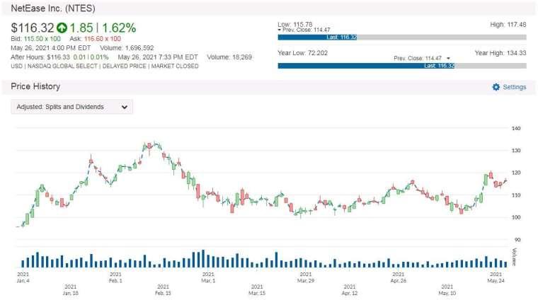 NTES 股價走勢圖 圖片:anue 鉅亨