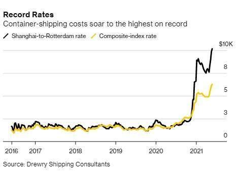 貨櫃海運價漲到歷史新高。圖表取自 Bloomberg
