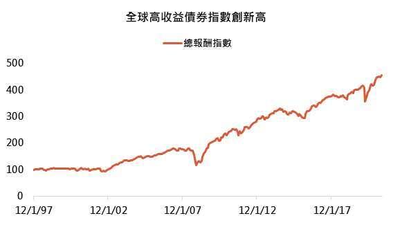 資料來源:Bloomberg,「鉅亨買基金」整理,以美元計算截至 2021/4/30。指數採美銀美林全球高收益債券總報酬指數,此資料僅為歷史數據模擬回測,不為未來投資獲利之保證,在不同指數走勢、比重與期間下,可能得到不同數據結果。