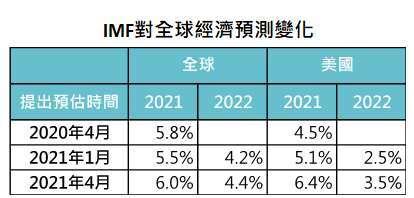 資料來源:IMF,「鉅亨買基金」整理,資料截至 2021/5/25。