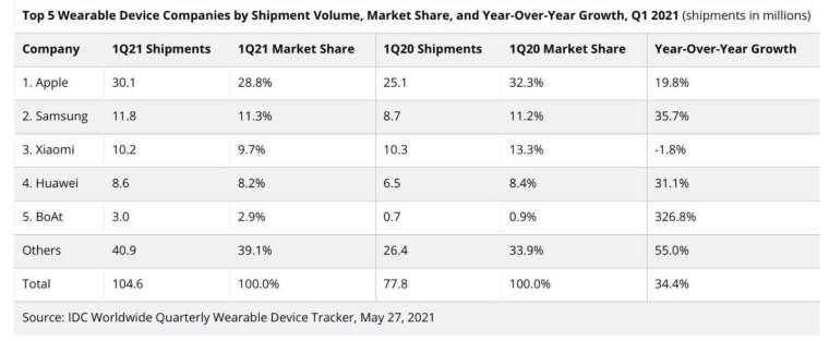 各品牌市占率排名 (圖片:IDC)