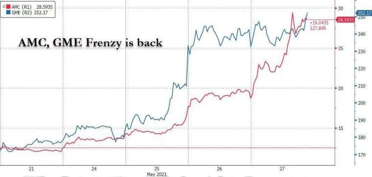 散戶回歸軋空股票 (圖表取自 Zero Hedge)