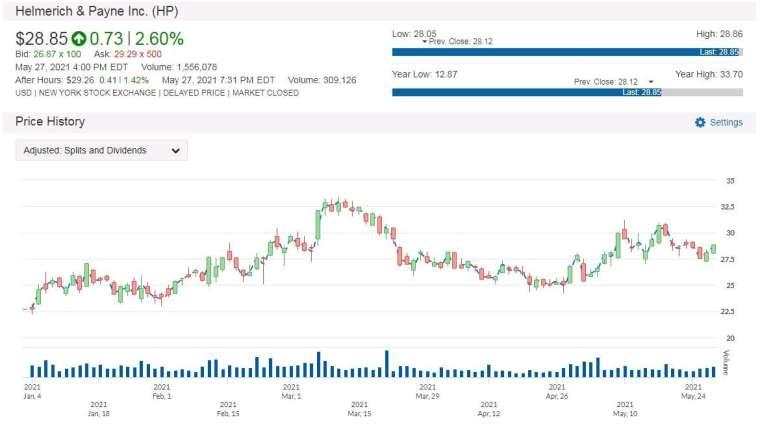 HP 股價走勢圖 圖片:anue鉅亨