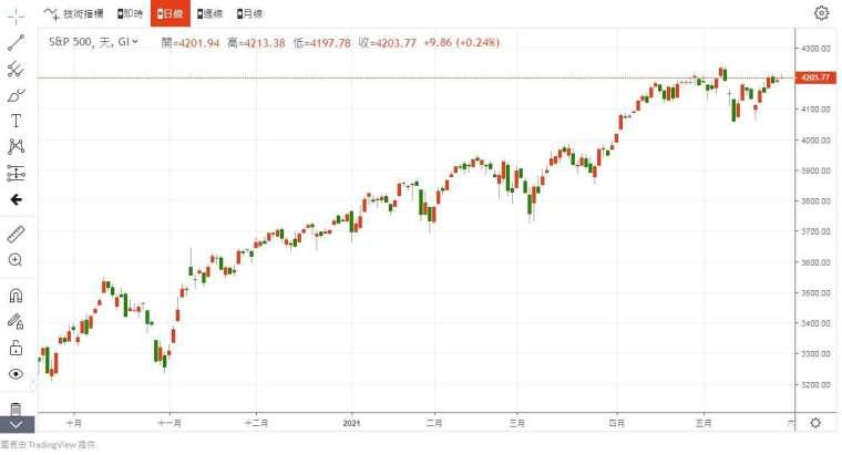 S&P500 指數 圖片:anue鉅亨