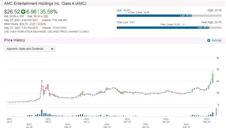 AMC 股價走勢圖 圖片:anue鉅亨