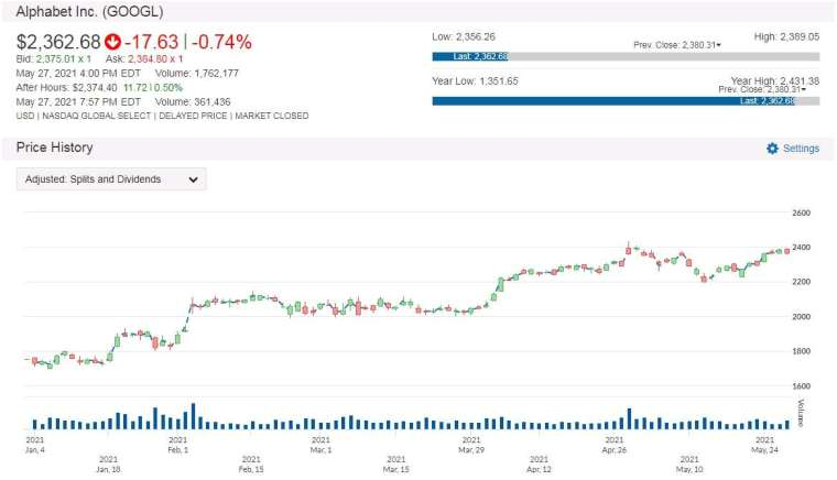 GOOGL 股價走勢圖 圖片:anue鉅亨