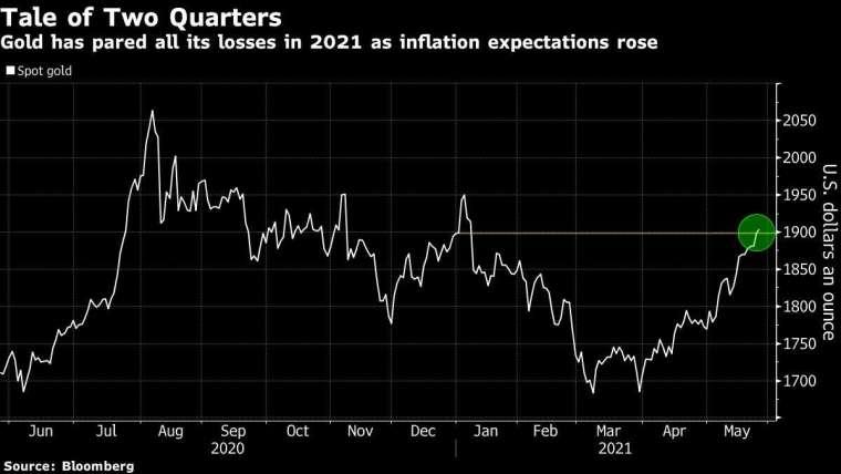 黃金現貨價格走勢圖 圖片:Bloomberg