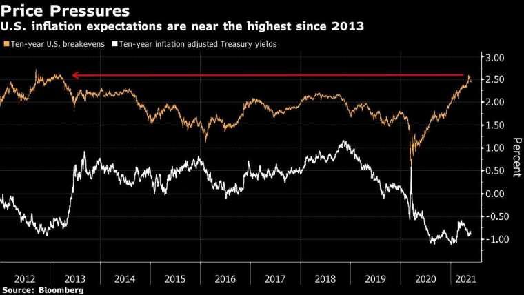 橘:10 年期美債平衡通膨率 白:美債實質利率 圖片:Bloomberg