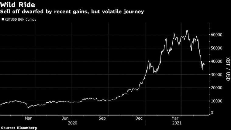 比特幣兌美元走勢圖 圖片:Bloomberg
