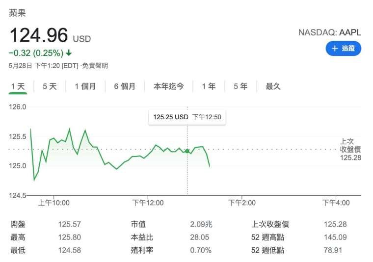 蘋果股價日線圖 (圖:Google)