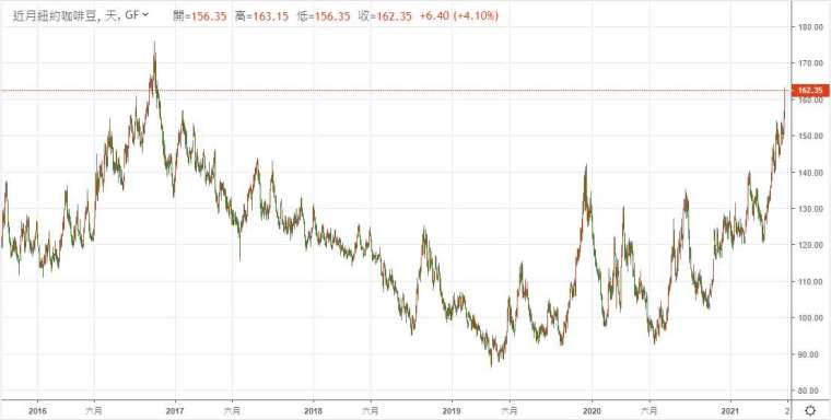 咖啡豆期貨逼近 2016 年底高點 (圖: 鉅亨網)
