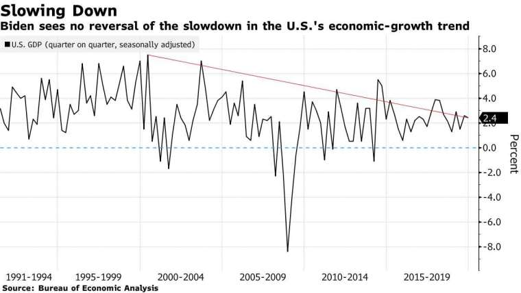 美國經濟成長率。取自 Bloomberg