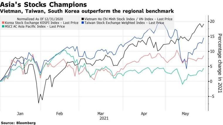 台股 (藍)、韓股 (紅)、越股 (黑)、MSCI 亞太指數 (綠) 今年來變動幅度。來源: Bloomberg
