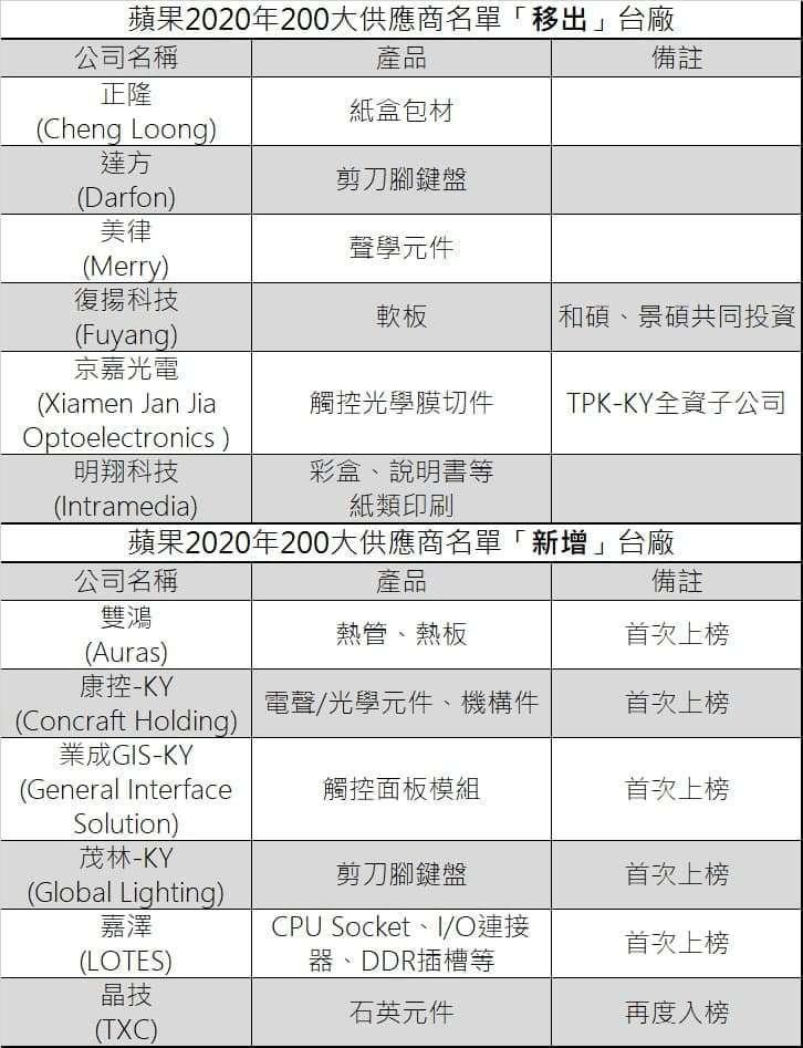 蘋果 2020 年 200 大供應鏈名單台廠變動情形。鉅亨網記者彭昱文製表