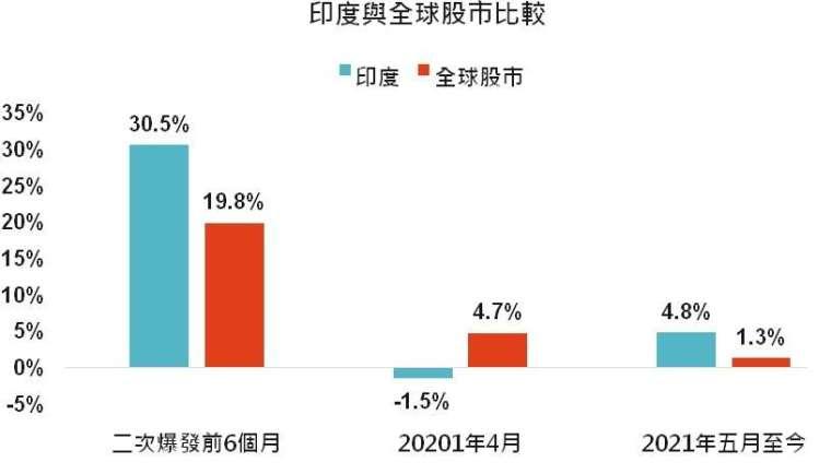 資料來源:Bloomberg,「鉅亨買基金」整理,2021/5/27。