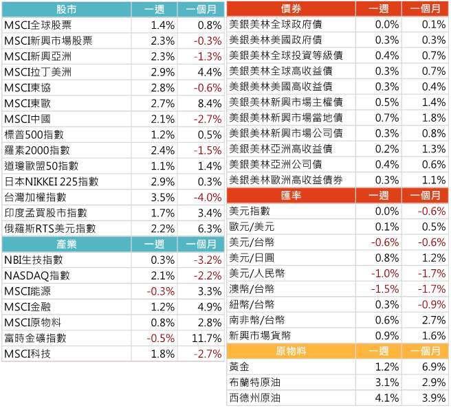 資料來源: Bloomberg,2021/5/31(圖中顯示數據為週漲跌幅結果, 資料截至 2021/5/28)