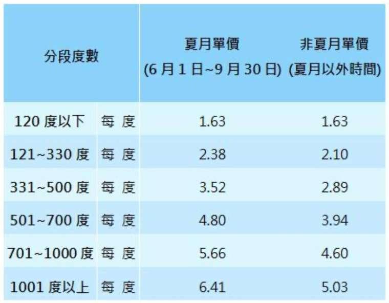多數家戶使用的夏月電價,主要採累進電價。(圖:台電提供)