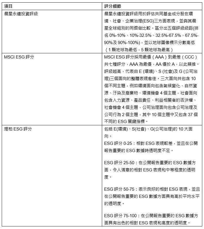 資料來源:鋒裕匯理投信整理  資料日期:2021/04/30