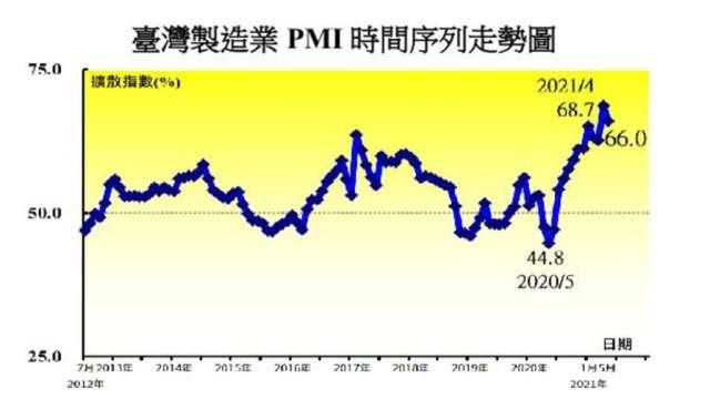 5月台灣製造業PMI較上月回跌2.7個百分點至66.0%。(圖:中經院提供)