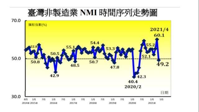 5月台灣非製造業NMI創一年來新低。(圖:中經院提供)