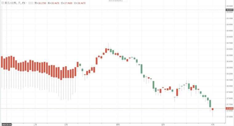 新台幣兌美元近月走勢圖。(圖:Anue 鉅亨網)