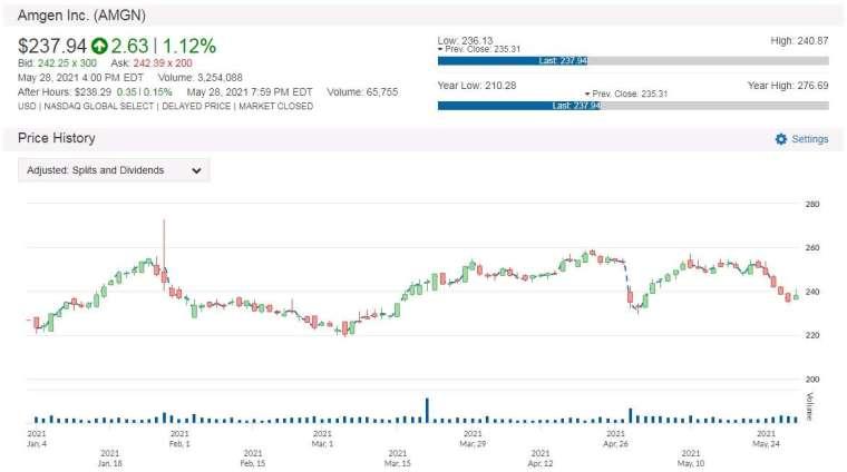 AMGN 股價走勢圖 圖片:anue 鉅亨
