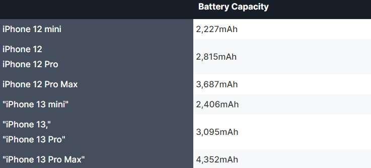 蘋果 iPhone 13 系列與前代機種的容量預測和比較 (圖片:APPLEINSIDER)