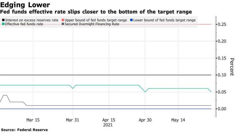 聯邦資金利率走勢。圖表取自 Bloomberg