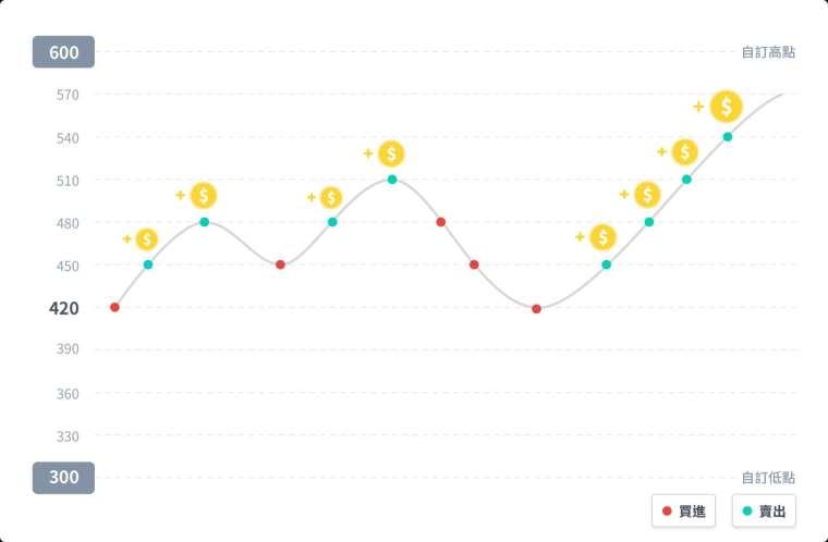 圖一:網格交易 – 買進賣出時機(圖片來源:Anue 鉅亨)