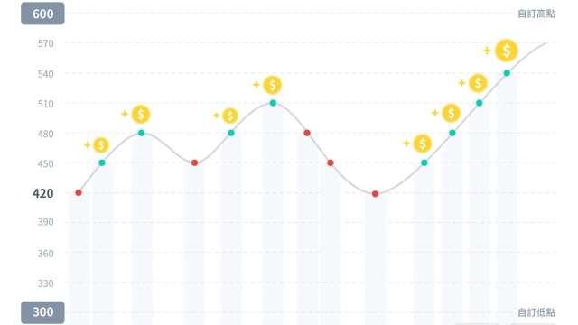 「網格交易」量化交易懶人包,原理及操作範例一次瞭解