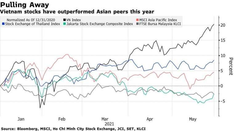 越南股市表現優於亞洲同行 (圖表取自彭博)