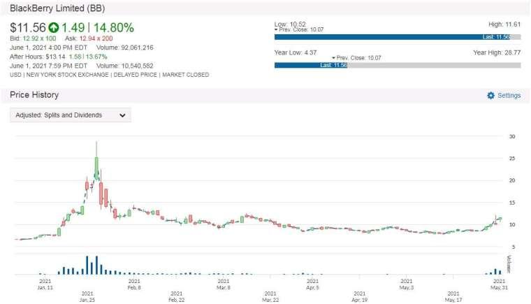 BB 股價走勢圖 圖片:anue 鉅亨