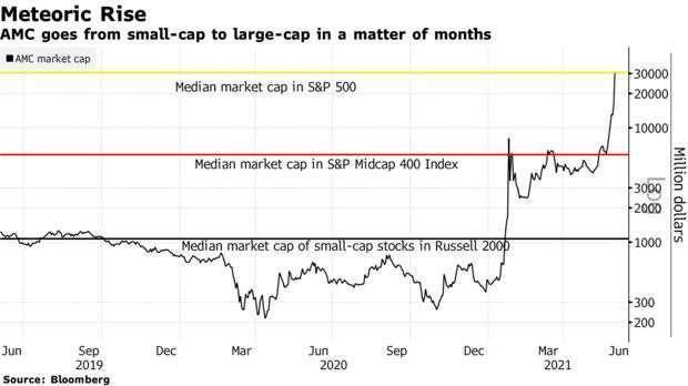 AMC 市值與標普 500(黃)、標普 400 中型股 (紅) 市值中位數比較 (圖: Bloomberg)