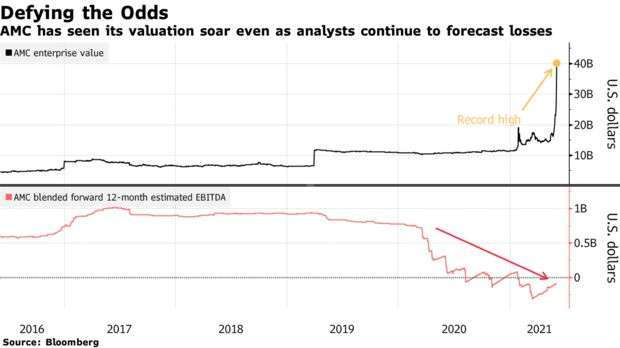 AMC 市值與預估 EBITDA 走勢 (圖: Bloomberg)