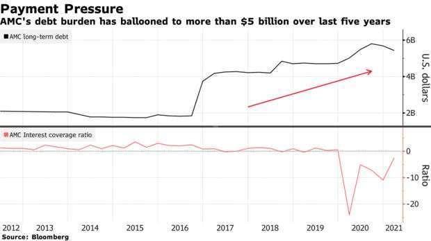 AMC 長期負債與 ICR 走勢 (圖: Bloomberg)