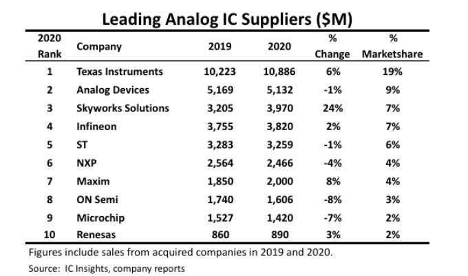 2020 年前十大類比晶片供應商銷售額、市占率排行。(圖: IC Insights)