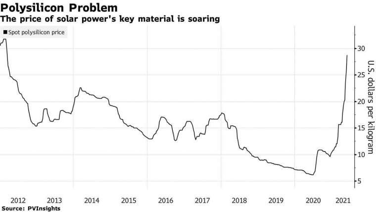 多晶矽現貨價 圖片:Bloomberg