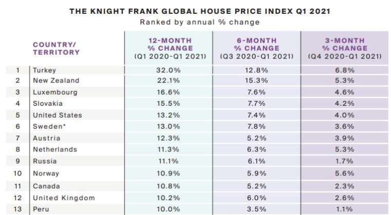 13 個國家 / 地區漲幅達兩位數 (圖表取自 knightfrank)