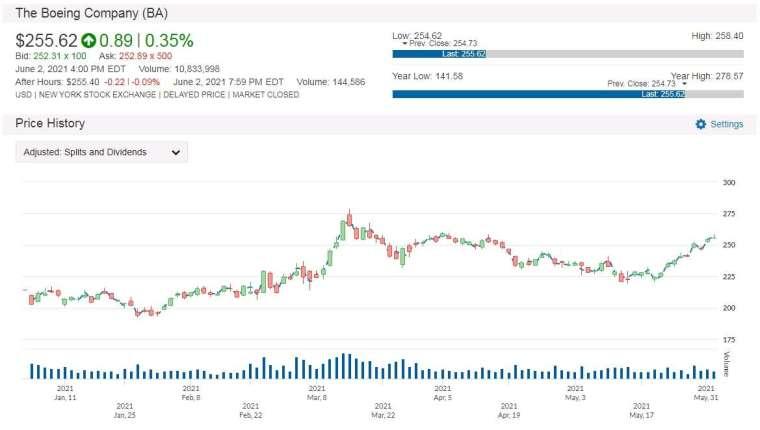 BA 股價走勢圖 圖片:anue 鉅亨