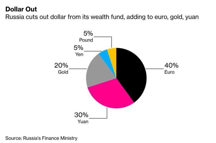 俄羅斯國家財富基金調整後資產配置 (圖:Bloomberg)