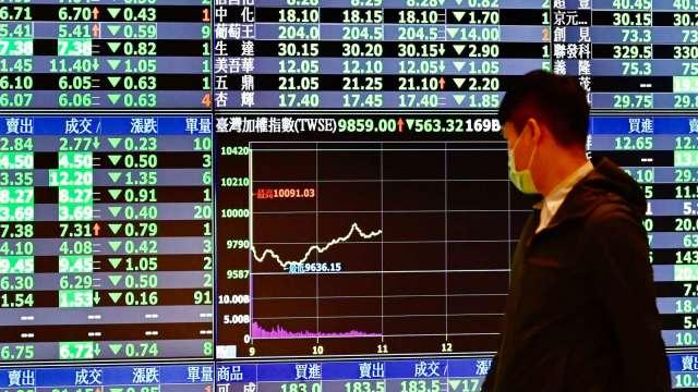 電子股摜壓 台股跌98點收17147點失守5日線 周線仍寫連3紅。(圖:AFP)
