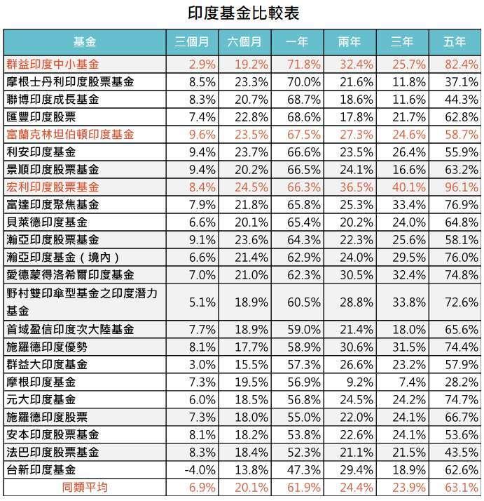 資料來源:MorningStar,「鉅亨買基金」整理,資料截至 2021/5/31,績效以美元計算。上表為台灣核備可銷售之晨星印度股票基金類別之非法人主要級別。此資料僅為歷史數據模擬回測,不為未來投資獲利之保證,在不同指數走勢、比重與期間下,可能得到不同數據結果。
