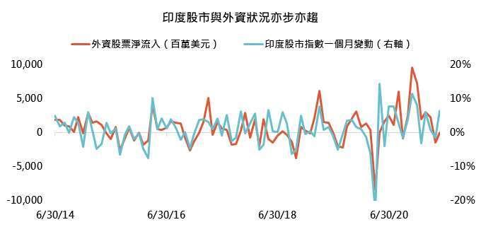 資料來源:Bloomberg,「鉅亨買基金」整理,資料截至 2021/6/1。此資料僅為歷史數據模擬回測,不為未來投資獲利之保證,在不同指數走勢、比重與期間下,可能得到不同數據結果。