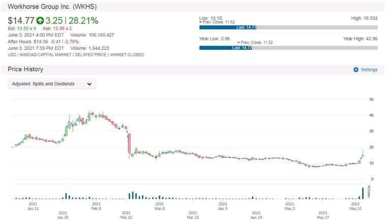 WKHS 股價走勢圖 圖片:anue 鉅亨