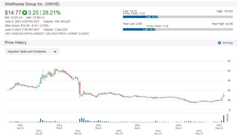 WKHS 股價日線走勢圖 圖片:anue 鉅亨